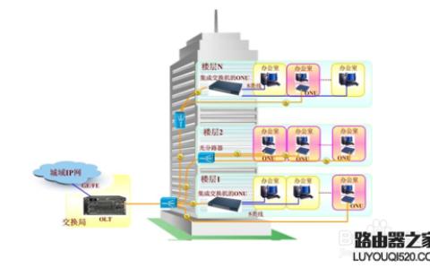 如何设置两台路由器连接上网